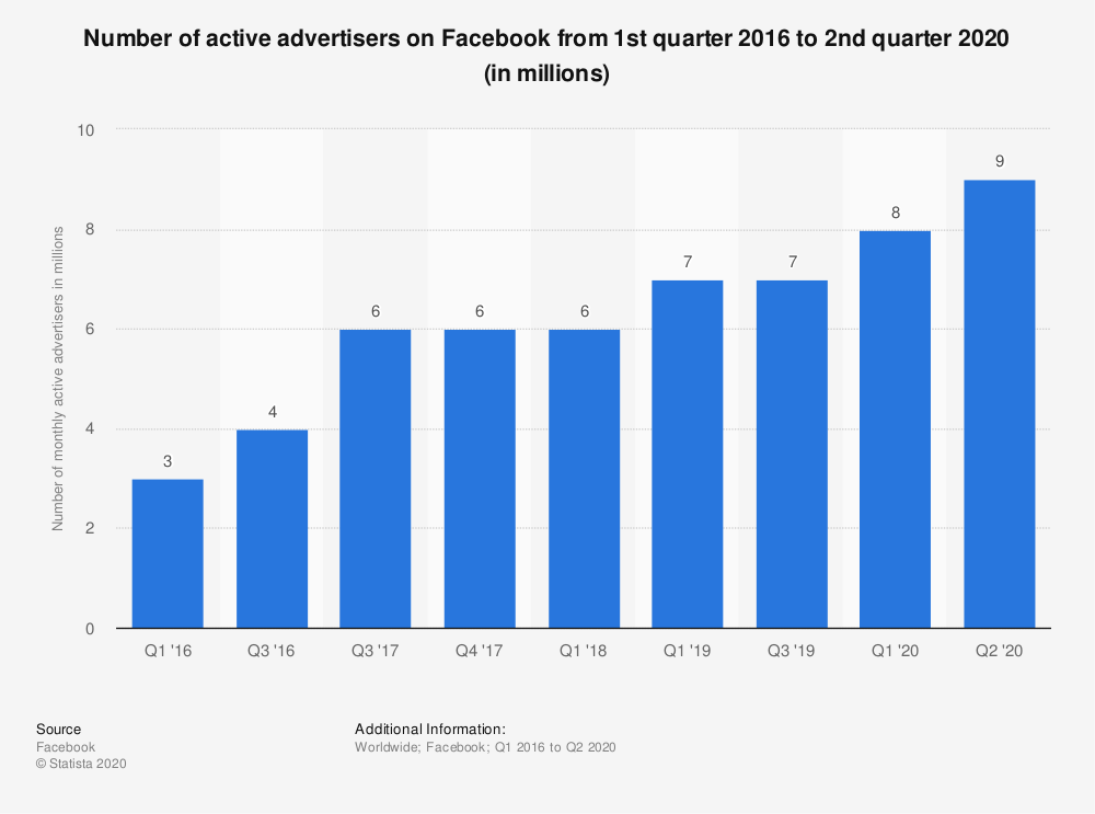 facebook account gesperrt - anzahl werbetreibende
